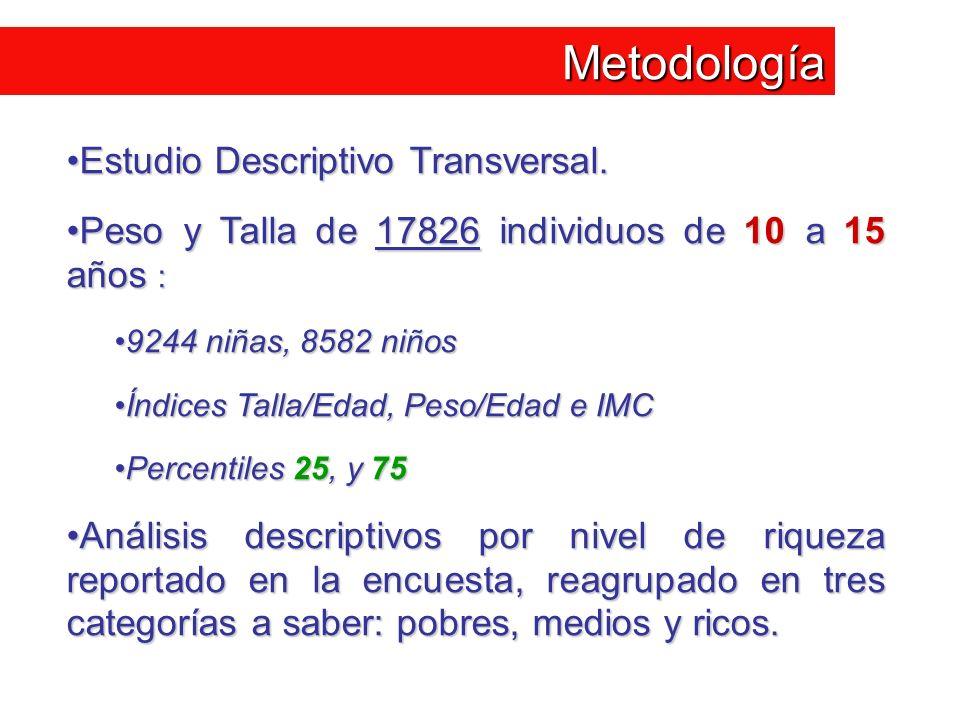 Metodología Estudio Descriptivo Transversal.Estudio Descriptivo Transversal. Peso y Talla de 17826 individuos de 10 a 15 años :Peso y Talla de 17826 i