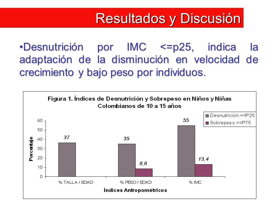 Resultados y Discusión Desnutrición por IMC <=p25, indica la adaptación de la disminución en velocidad de crecimiento y bajo peso por individuos.Desnu