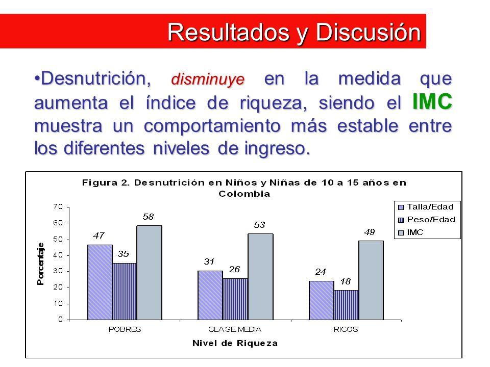 Resultados y Discusión Desnutrición, disminuye en la medida que aumenta el índice de riqueza, siendo el IMC muestra un comportamiento más estable entr