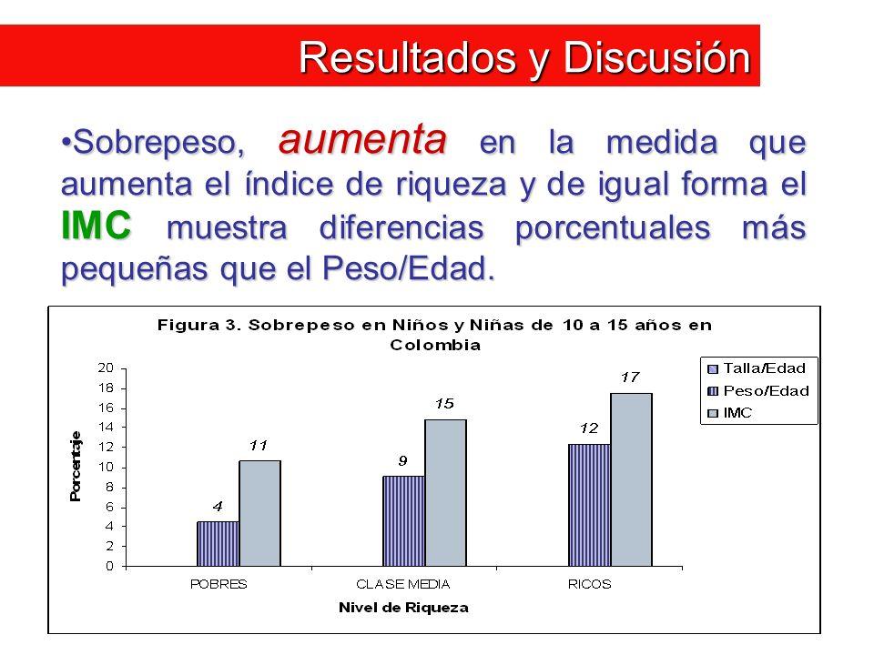 Resultados y Discusión Sobrepeso, aumenta en la medida que aumenta el índice de riqueza y de igual forma el IMC muestra diferencias porcentuales más p