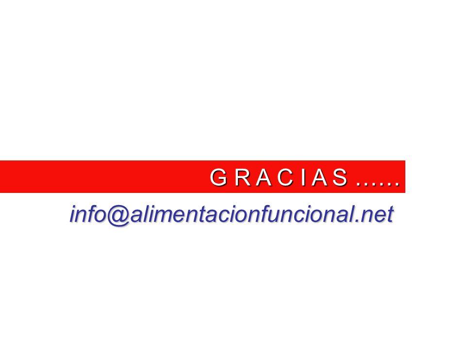 G R A C I A S …… info@alimentacionfuncional.net
