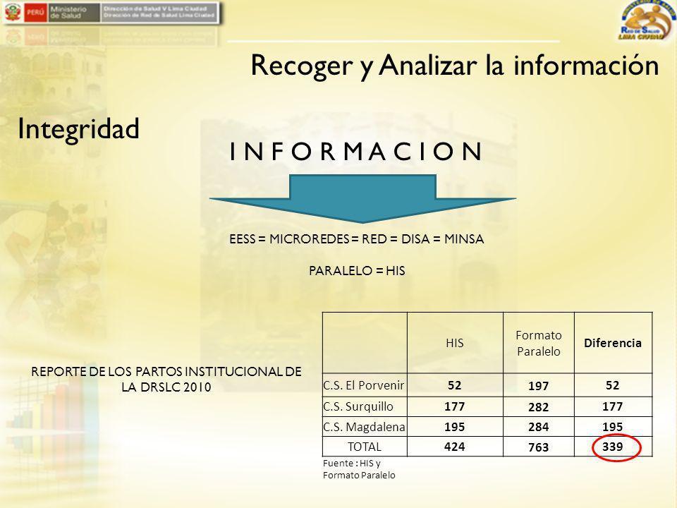 Recoger y Analizar la información Integridad HIS Formato Paralelo Diferencia C.S.