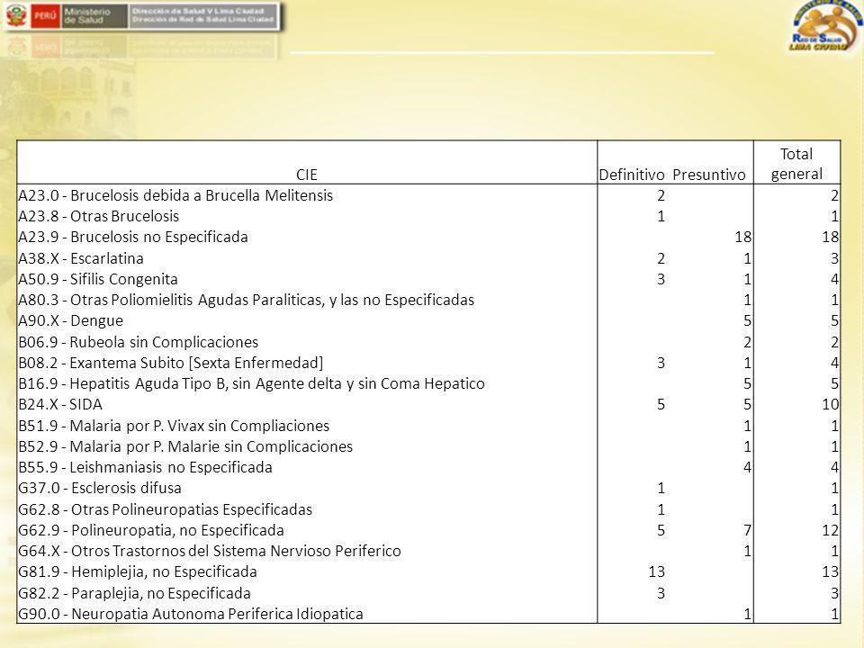 CIEDefinitivoPresuntivo Total general A23.8 - Otras Brucelosis1 1 A23.9 - Brucelosis no Especificada145 A44.9 - Bartonelosis no Especificada 11 A50.9 - Sifilis Congenita 11 A90.X - Dengue 44 B06.9 - Rubeola sin Complicaciones 22 B09.X - Infeccion Viral no Especificada, Caracterizada por Lesiones de la Piel y de Las11 B16.9 - Hepatitis Aguda Tipo B, sin Agente delta y sin Coma Hepatico 22 B24.X - SIDA 33 G62.9 - Polineuropatia, no Especificada527 G81.9 - Hemiplejia, no Especificada718 G82.5 - Cuadriplejia, no Especificada1 1