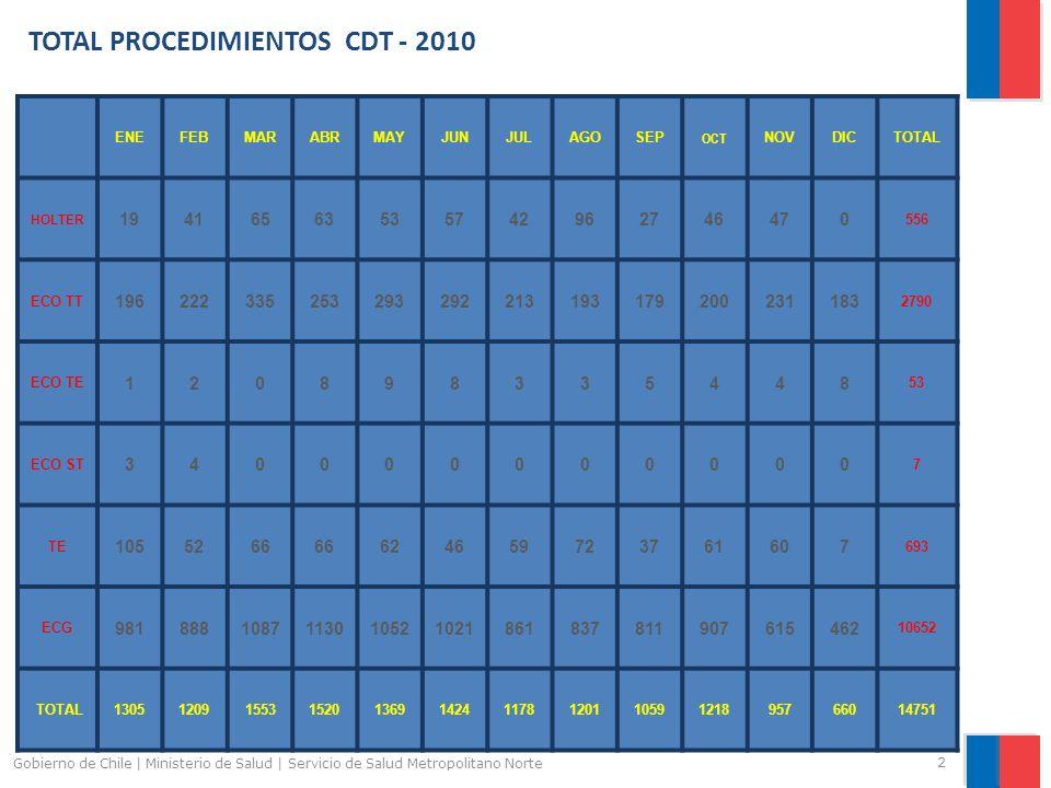 ALTAS A APS FEBRERO 2011 3 Gobierno de Chile | Ministerio de Salud | Servicio de Salud Metropolitano Norte