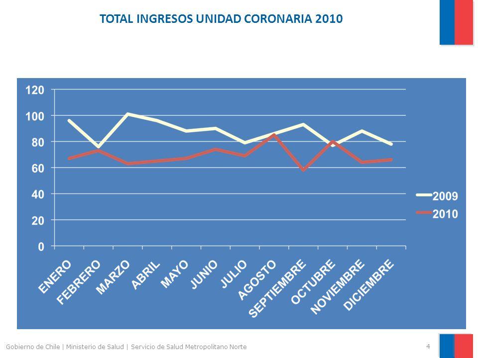 TOTAL INGRESOS UNIDAD CORONARIA 2010 4 Gobierno de Chile | Ministerio de Salud | Servicio de Salud Metropolitano Norte