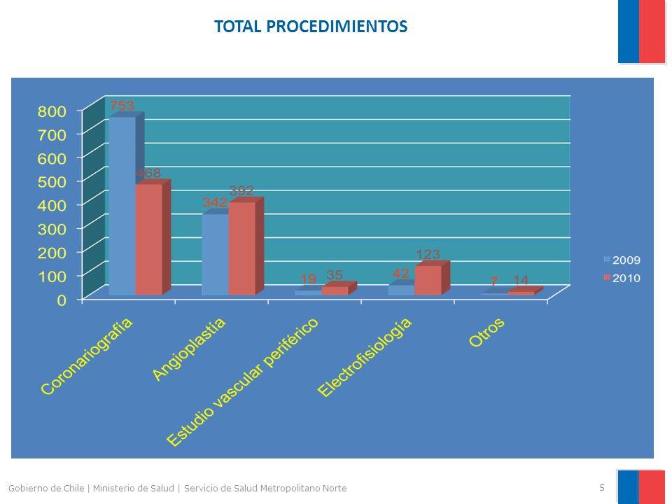 TOTAL PROCEDIMIENTOS 5 Gobierno de Chile | Ministerio de Salud | Servicio de Salud Metropolitano Norte