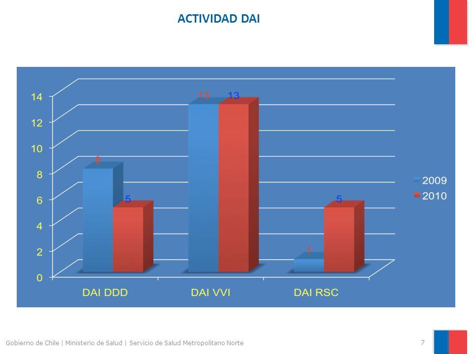 ACTIVIDAD DAI 7 Gobierno de Chile | Ministerio de Salud | Servicio de Salud Metropolitano Norte