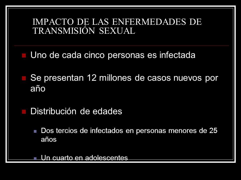 IMPACTO DE LAS ENFERMEDADES DE TRANSMISIÓN SEXUAL Uno de cada cinco personas es infectada Se presentan 12 millones de casos nuevos por año Distribució
