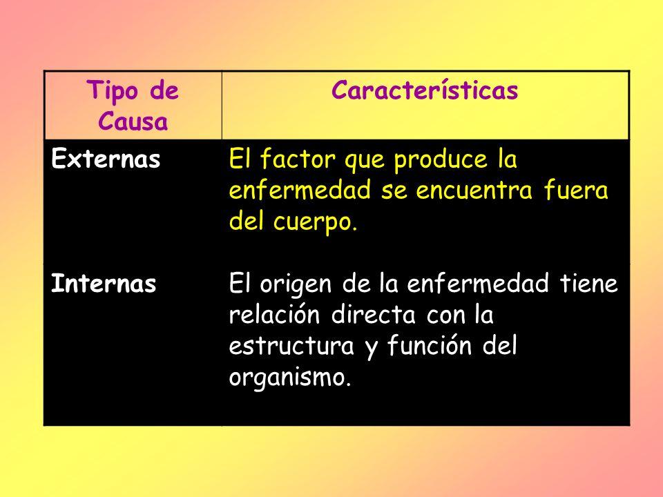 Tipo de Causa Características ExternasEl factor que produce la enfermedad se encuentra fuera del cuerpo. InternasEl origen de la enfermedad tiene rela