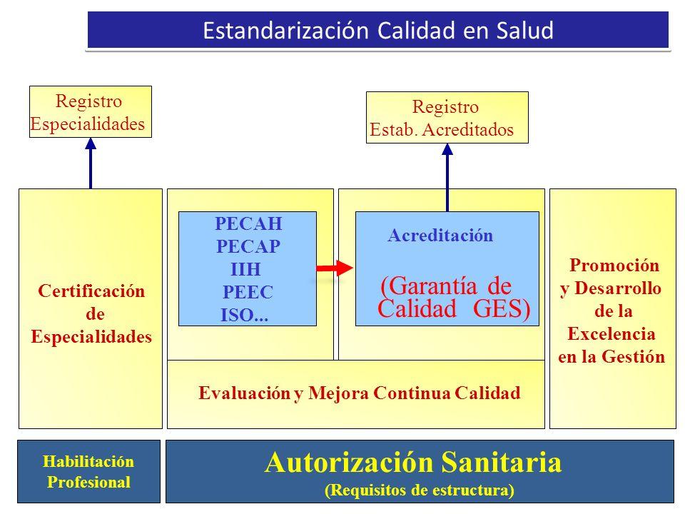 11 Estandarización Calidad en Salud Autorización Sanitaria (Requisitos de estructura) Habilitación Profesional Certificación de Especialidades Registr