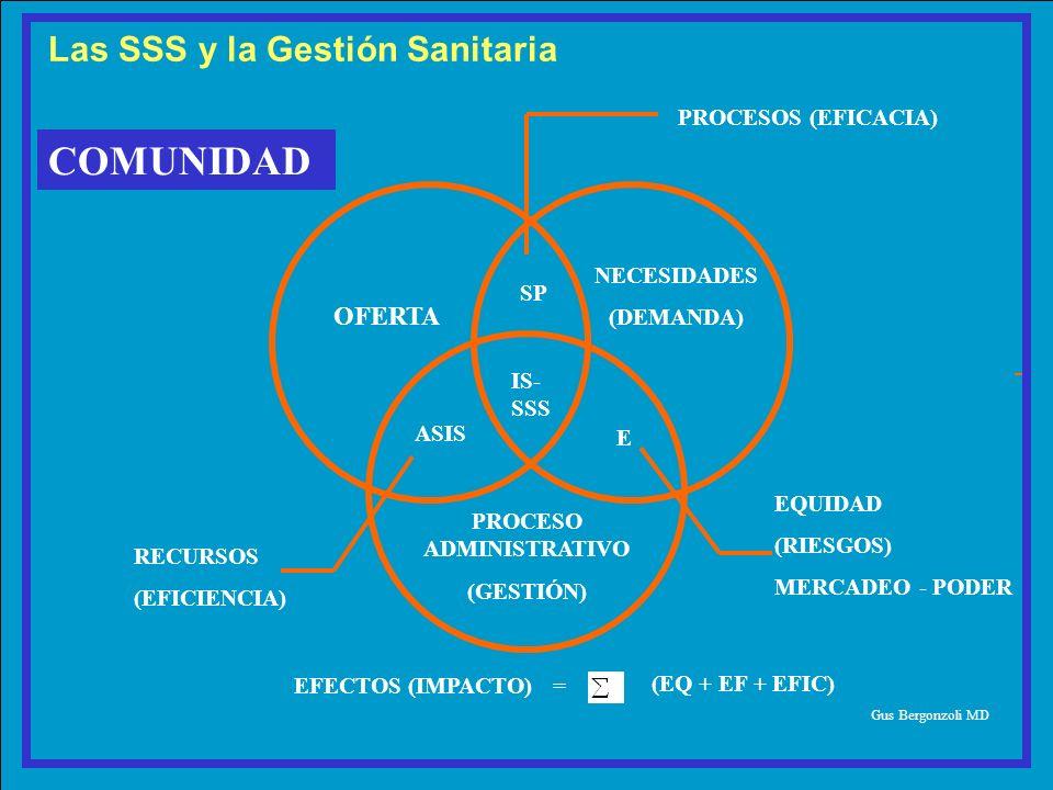 OFERTA NECESIDADES (DEMANDA) PROCESO ADMINISTRATIVO (GESTIÓN) ASIS E IS- SSS SP PROCESOS (EFICACIA) COMUNIDAD Gus Bergonzoli MD RECURSOS (EFICIENCIA)