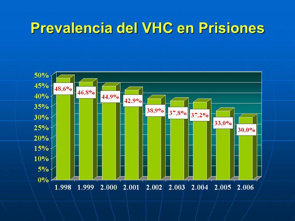 Prevalencia del VHC en Prisiones
