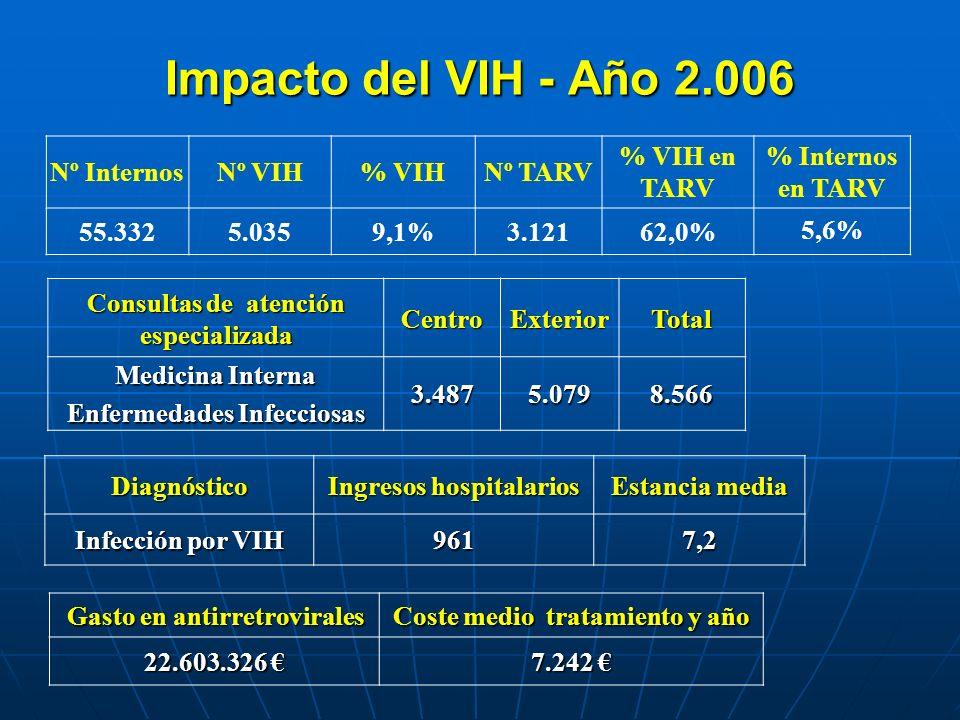 Impacto del VIH - Año 2.006 Nº InternosNº VIH% VIHNº TARV % VIH en TARV % Internos en TARV 55.3325.0359,1%3.12162,0%5,6% Consultas de atención especia
