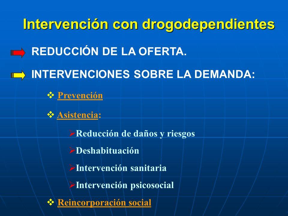 Intervención con drogodependientes REDUCCIÓN DE LA OFERTA. INTERVENCIONES SOBRE LA DEMANDA: Prevención Asistencia: Reducción de daños y riesgos Deshab