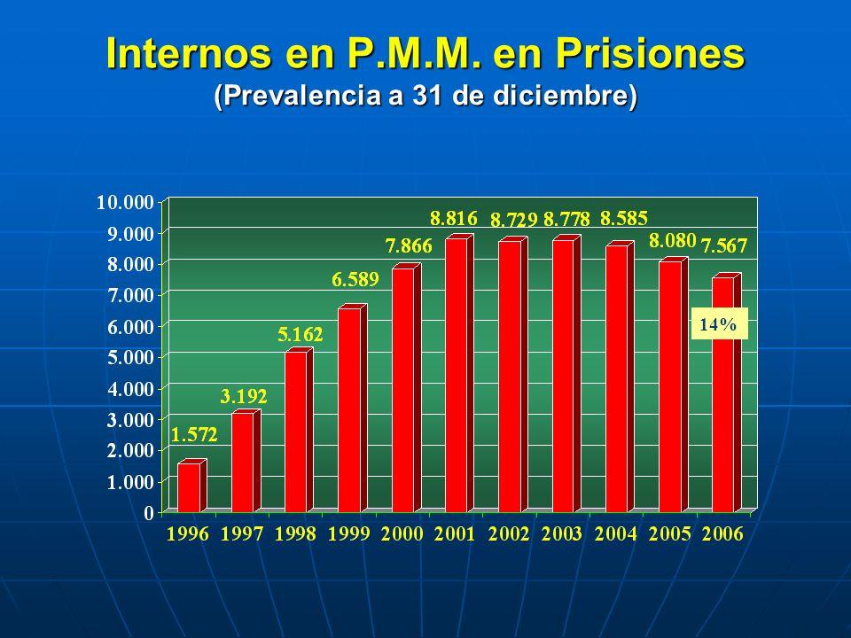 Internos en P.M.M. en Prisiones (Prevalencia a 31 de diciembre) 14%