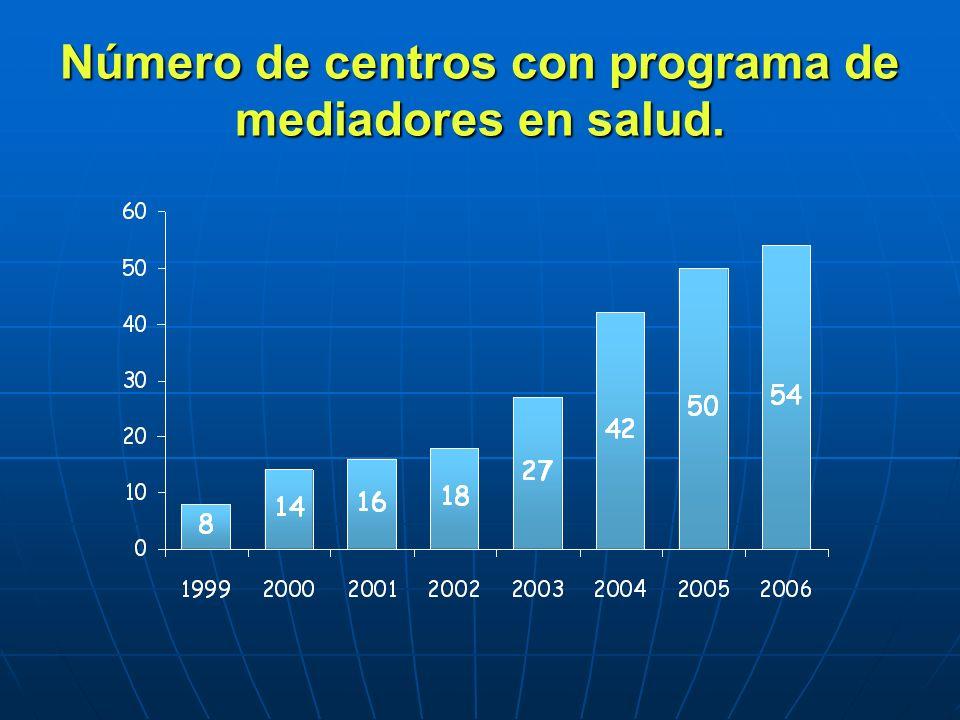 Número de centros con programa de mediadores en salud.