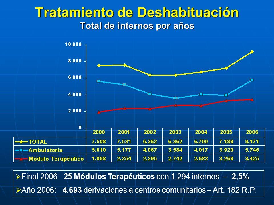 Tratamiento de Deshabituación Total de internos por años Final 2006: 25 Módulos Terapéuticos con 1.294 internos – 2,5% Año 2006: 4.693 derivaciones a