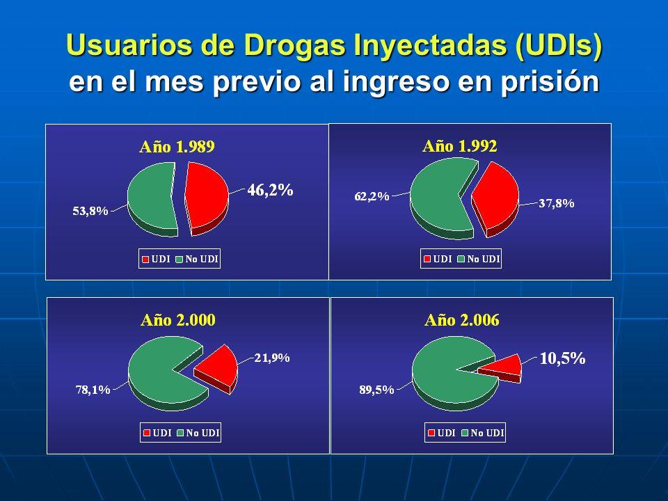 Usuarios de Drogas Inyectadas (UDIs) en el mes previo al ingreso en prisión