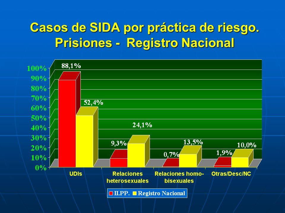 Casos de SIDA por práctica de riesgo. Prisiones - Registro Nacional