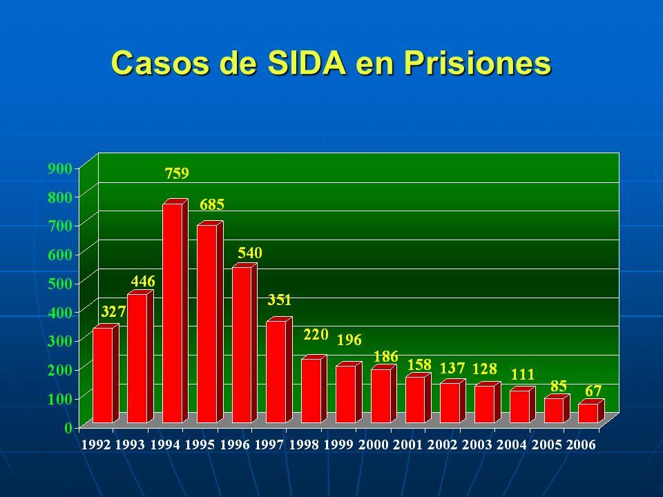 Casos de SIDA en Prisiones