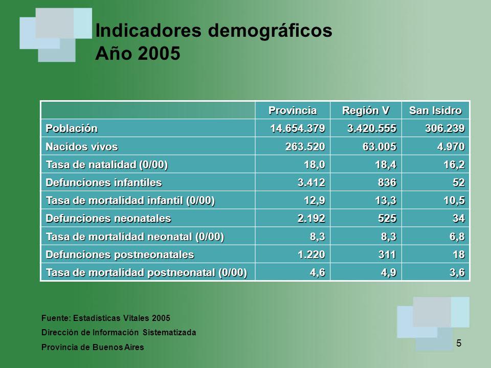 16 Acciones en Salud y su impacto en la reducción de la mortalidad Fuente Dr.