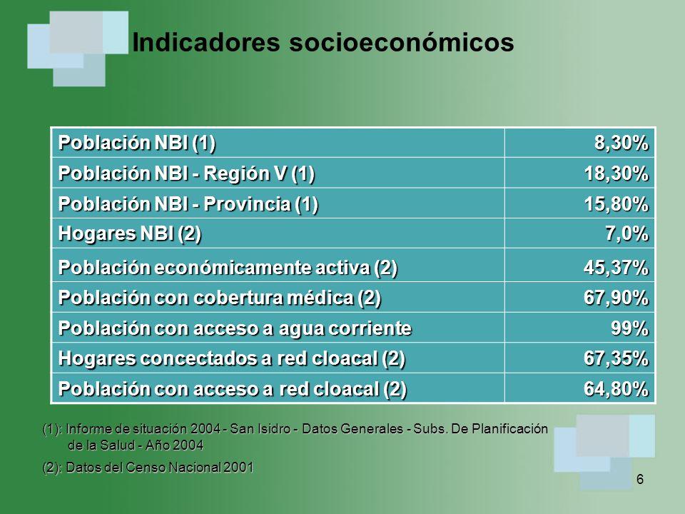 7 Recursos de salud del partido Camas cada 1.000 hab.