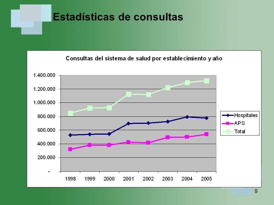 10 Egresos hospitalarios 1998 a 2006