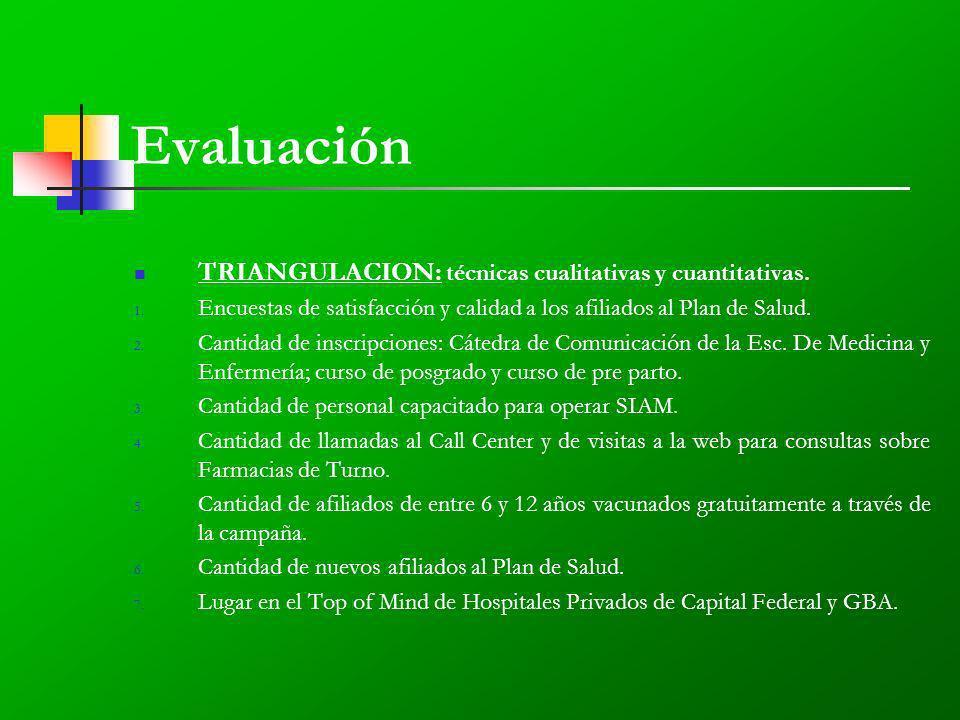 Evaluación TRIANGULACION: técnicas cualitativas y cuantitativas.