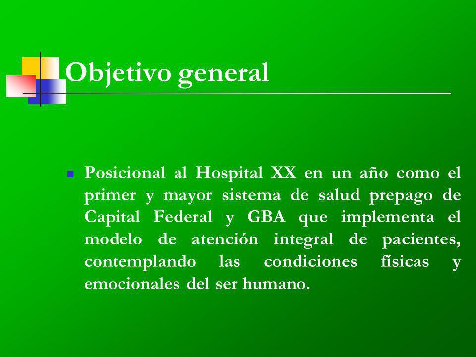Objetivo general Posicional al Hospital XX en un año como el primer y mayor sistema de salud prepago de Capital Federal y GBA que implementa el modelo de atención integral de pacientes, contemplando las condiciones físicas y emocionales del ser humano.
