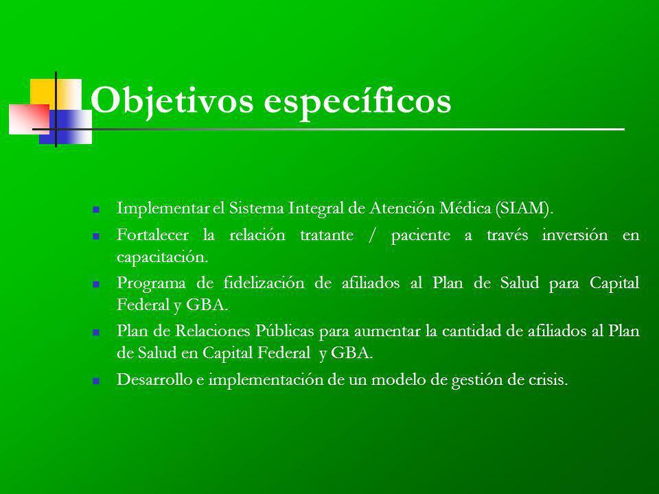 Objetivos específicos Implementar el Sistema Integral de Atención Médica (SIAM).