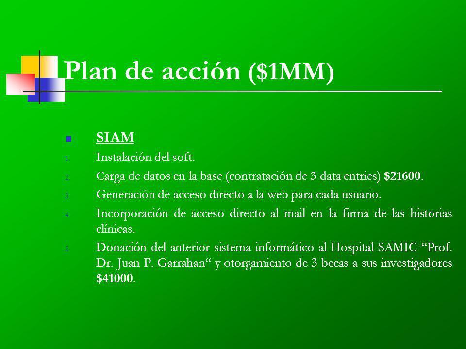 Plan de acción ($1MM) SIAM 1. Instalación del soft.