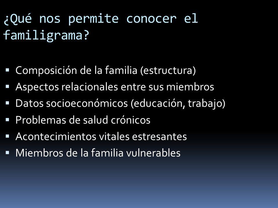 ¿Qué nos permite conocer el familigrama? Composición de la familia (estructura) Aspectos relacionales entre sus miembros Datos socioeconómicos (educac