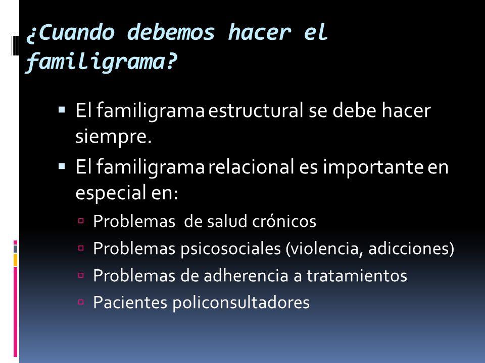 ¿Cuando debemos hacer el familigrama? El familigrama estructural se debe hacer siempre. El familigrama relacional es importante en especial en: Proble