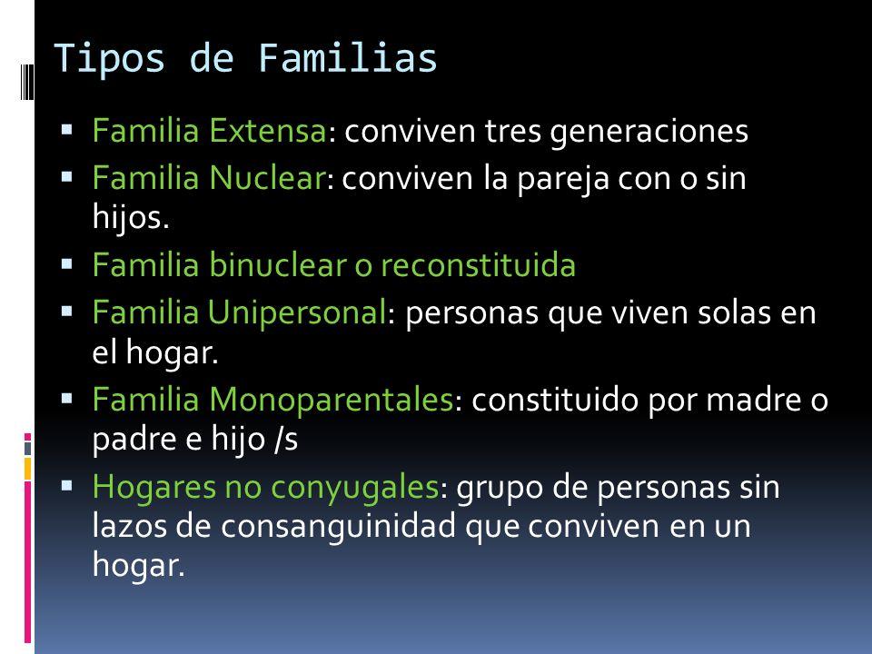 Tipos de Familias Familia Extensa: conviven tres generaciones Familia Nuclear: conviven la pareja con o sin hijos. Familia binuclear o reconstituida F