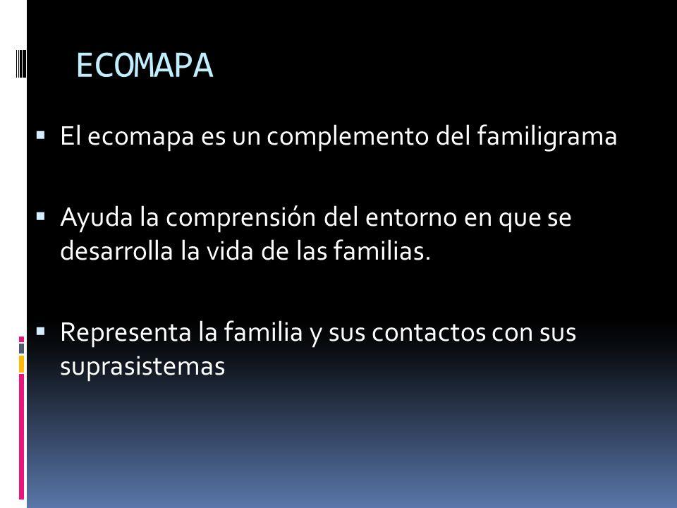 ECOMAPA El ecomapa es un complemento del familigrama Ayuda la comprensión del entorno en que se desarrolla la vida de las familias. Representa la fami