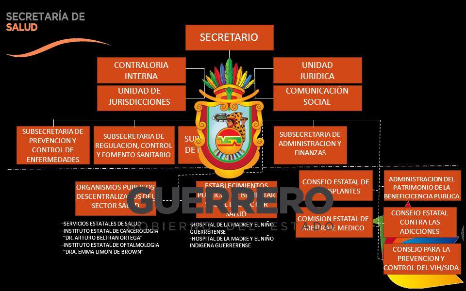 SECRETARIO CONTRALORIA INTERNA UNIDAD DE JURISDICCIONES UNIDAD JURIDICA COMUNICACIÓN SOCIAL SUBSECRETARIA DE PREVENCION Y CONTROL DE ENFERMEDADES SUBSECRETARIA DE REGULACION, CONTROL Y FOMENTO SANITARIO SUBSECRETARIA DE PLANEACION SUBSECRETARIA DE ADMINISTRACION Y FINANZAS ORGANISMOS PUBLICOS DESCENTRALIZADOS DEL SECTOR SALUD CONSEJO PARA LA PREVENCION Y CONTROL DEL VIH/SIDA ESTABLECIMIENTOS PUBLICOS DE BIENESTAR SOCIAL DEL SECTOR SALUD ADMINISTRACION DEL PATRIMONIO DE LA BENEFICICENCIA PUBLICA CONSEJO ESTATAL CONTRA LAS ADICCIONES CONSEJO ESTATAL DE TRANSPLANTES COMISION ESTATAL DE ARBITRAJE MEDICO - SERVICIOS ESTATALES DE SALUD -INSTITUTO ESTATAL DE CANCEROLOGIA DR.