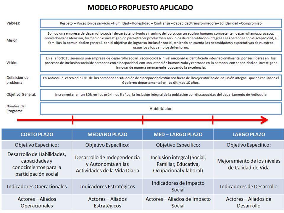 MODELO DE MEDICIÓN