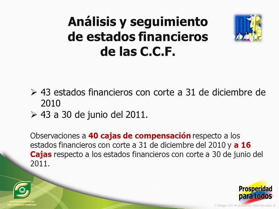 Código: FO-PCA-CODO-008 Versión: 0 Análisis y seguimiento de estados financieros de las C.C.F.