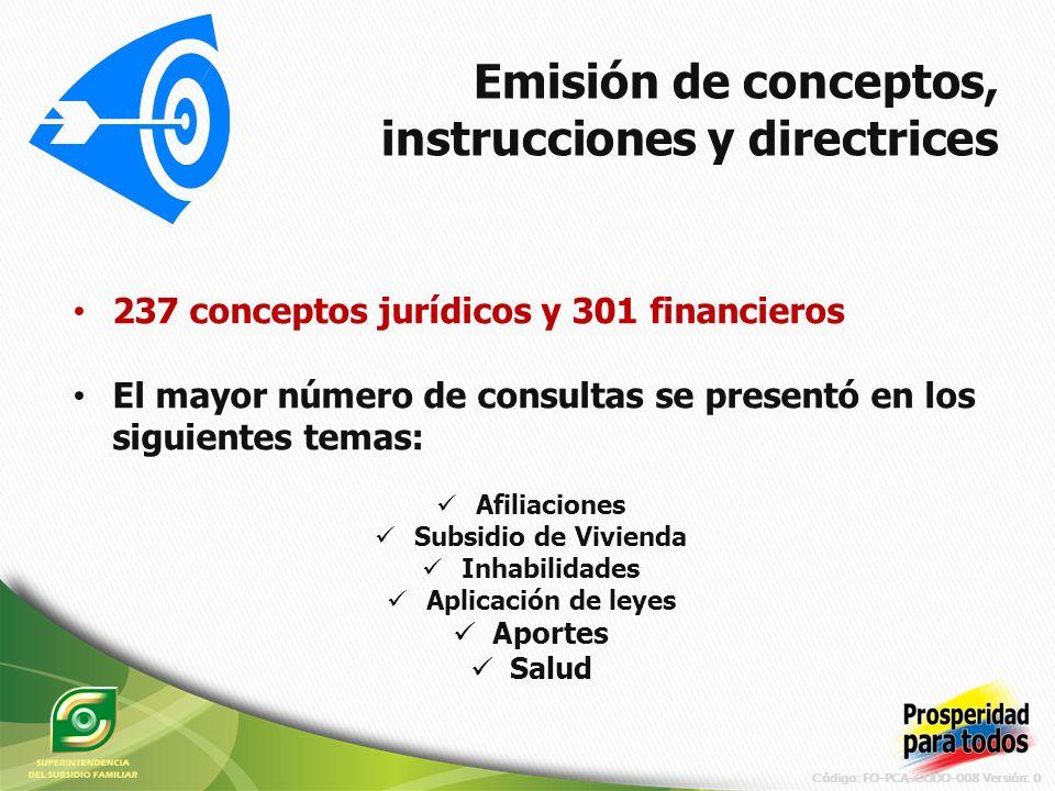 Código: FO-PCA-CODO-008 Versión: 0 Emisión de conceptos, instrucciones y directrices 237 conceptos jurídicos y 301 financieros El mayor número de consultas se presentó en los siguientes temas: Afiliaciones Subsidio de Vivienda Inhabilidades Aplicación de leyes Aportes Salud