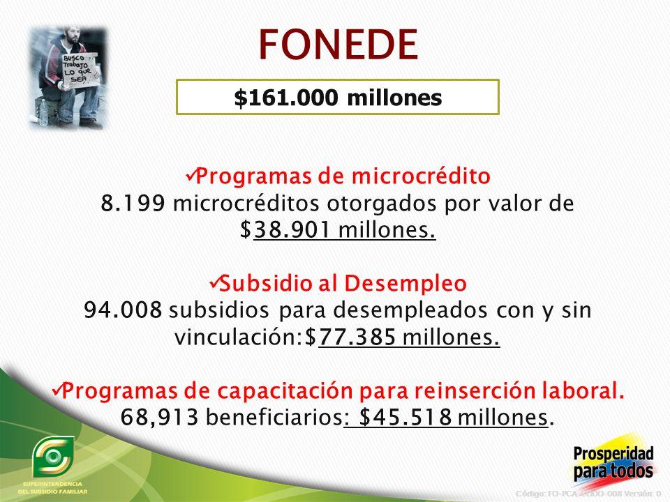 Programas de microcrédito 8.199 microcréditos otorgados por valor de $38.901 millones.