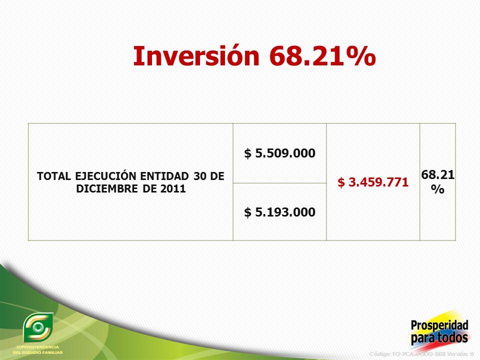 Código: FO-PCA-CODO-008 Versión: 0 Inversión 68.21% TOTAL EJECUCIÓN ENTIDAD 30 DE DICIEMBRE DE 2011 $ 5.509.000 $ 3.459.771 68.21 % $ 5.193.000