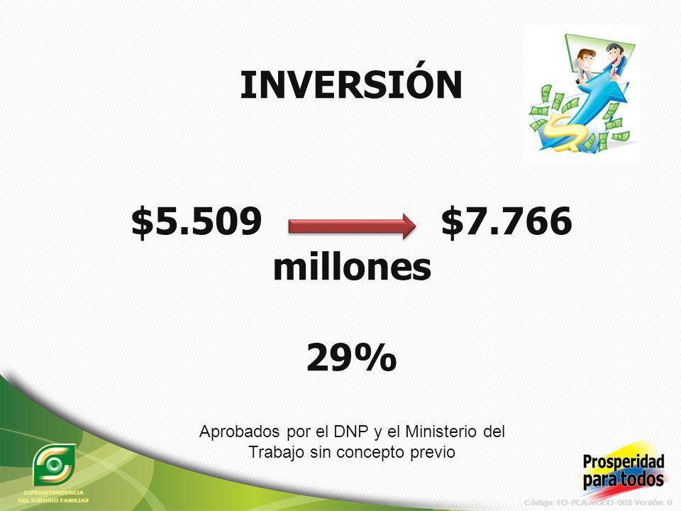 Código: FO-PCA-CODO-008 Versión: 0 INVERSIÓN $5.509 $7.766 millones 29% Aprobados por el DNP y el Ministerio del Trabajo sin concepto previo