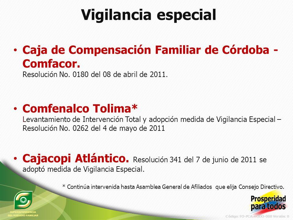 Código: FO-PCA-CODO-008 Versión: 0 Comfacor Comfenalco Tolima Cajacopi Comfenalco Antioquia Comfamiliar Guajira Otras C.C.F.