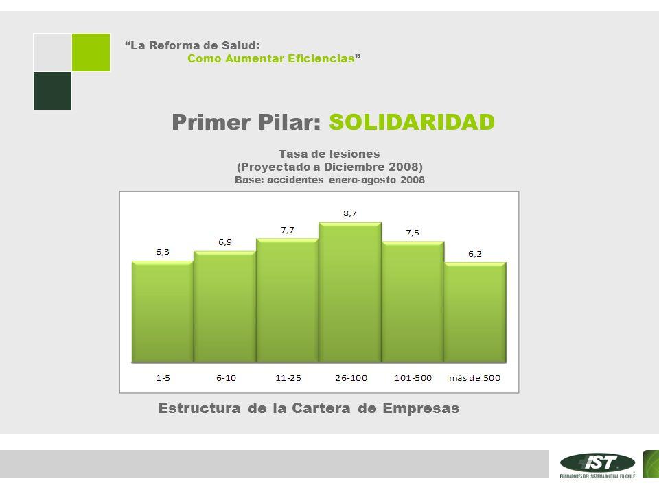 La Reforma de Salud: Como Aumentar Eficiencias Primer Pilar: SOLIDARIDAD Tasa de lesiones (Proyectado a Diciembre 2008) Base: accidentes enero-agosto