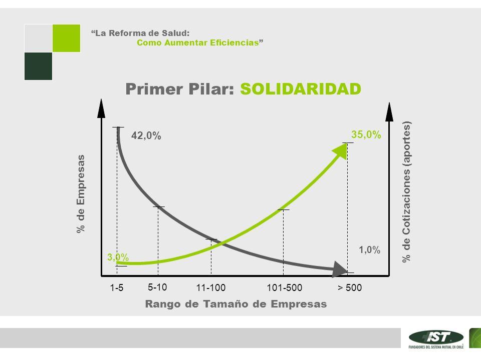 La Reforma de Salud: Como Aumentar Eficiencias Primer Pilar: SOLIDARIDAD Rango de Tamaño de Empresas % de Empresas 1-511-100101-500 5-10 > 500 42,0% 1,0% 35,0% 3,0% % de Cotizaciones (aportes)