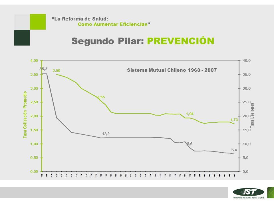 La Reforma de Salud: Como Aumentar Eficiencias Sistema Mutual Chileno 1968 - 2007 Segundo Pilar: PREVENCIÓN