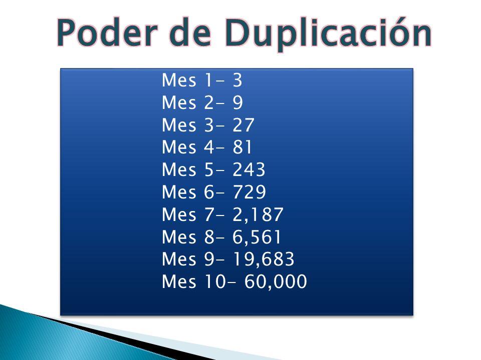 Mes 1- 3 Mes 2- 9 Mes 3- 27 Mes 4- 81 Mes 5- 243 Mes 6- 729 Mes 7- 2,187 Mes 8- 6,561 Mes 9- 19,683 Mes 10- 60,000 Mes 1- 3 Mes 2- 9 Mes 3- 27 Mes 4-