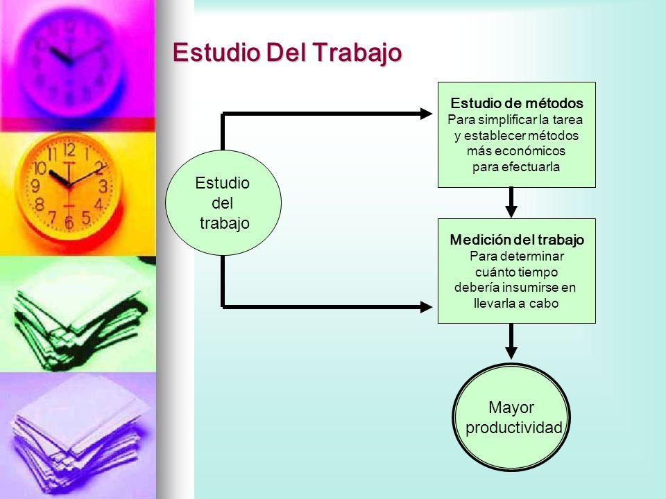 Estudio Del Trabajo Estudio del trabajo Estudio de métodos Para simplificar la tarea y establecer métodos más económicos para efectuarla Medición del