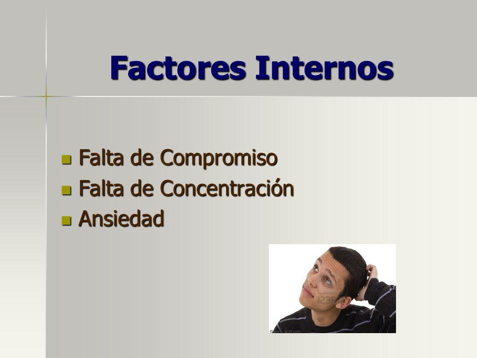 Factores Internos Falta de Compromiso Falta de Compromiso Falta de Concentración Falta de Concentración Ansiedad Ansiedad