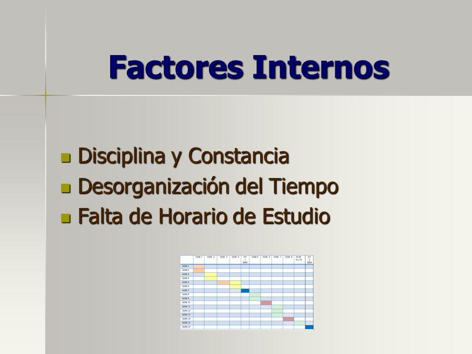 Factores Internos Disciplina y Constancia Disciplina y Constancia Desorganización del Tiempo Desorganización del Tiempo Falta de Horario de Estudio Fa